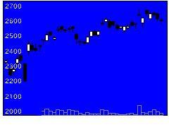 6432竹内製作所の株式チャート