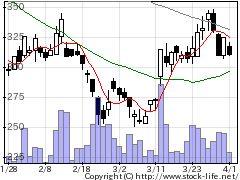 6433ヒーハイストの株価チャート