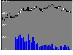6436アマノの株価チャート