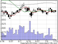 6440JUKIの株式チャート