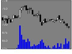 6445蛇の目ミシン工業の株式チャート