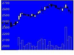 6448ブラザー工業の株価チャート