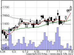 6454マックスの株価チャート