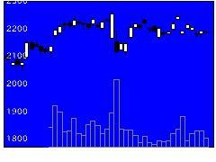 6457グローリーの株式チャート