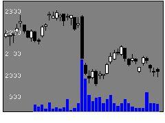 6460セガサミーの株式チャート