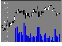6463TPRの株価チャート