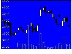 6465ホシザキの株式チャート