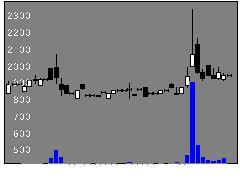 6466東亜バルの株価チャート