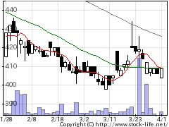 6467ニチダイの株価チャート