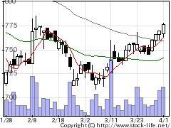 6469放電精密の株式チャート