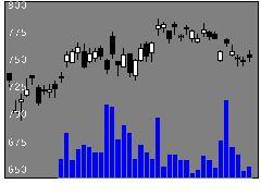 6471日本精工の株価チャート