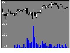 6472NTNの株式チャート