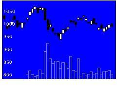 6473ジェイテクトの株価チャート
