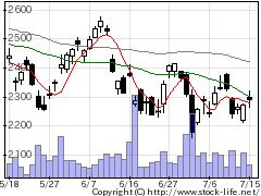 6479ミネベアの株価チャート