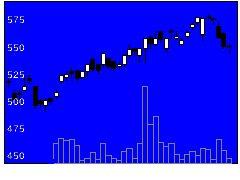 6480日本トムソンの株価チャート