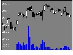 6481THKの株価チャート