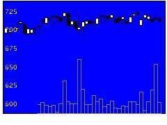 6482ユーシン精機の株式チャート