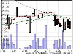 6484KVKの株式チャート