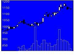 6486イーグル工業の株価チャート
