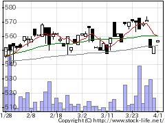 6488ヨシタケの株価チャート