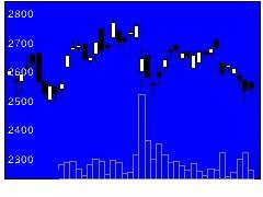 6490日本ピラー工業の株価チャート