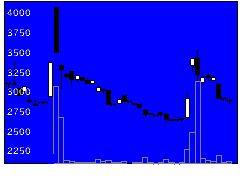 6492岡野バの株式チャート