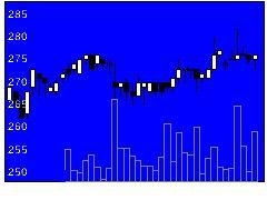 6493日鍛バの株価チャート