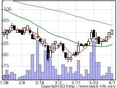6494NFKHDの株式チャート