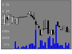 6496中北製の株式チャート