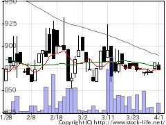 6497ハマイの株式チャート