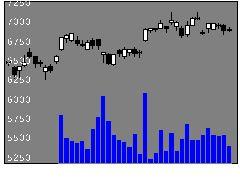 6501日立製作所の株価チャート