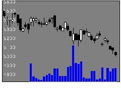 6502東芝の株価チャート