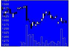6503三菱電の株価チャート