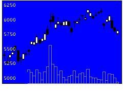 6504富士電機の株価チャート