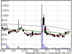 6505東洋電機製造の株価チャート
