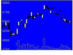 6506安川電の株式チャート