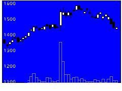 6507シンフォニアの株式チャート