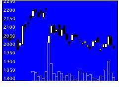 6508明電舎の株価チャート