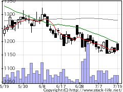 6513オリジンの株式チャート