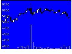 6516山洋電の株価チャート