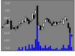 6517デンヨーの株価チャート