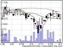 6518三相電機の株価チャート