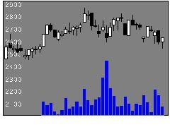 6533デジタルアイの株価チャート