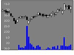 6535アイモバイルの株価チャート