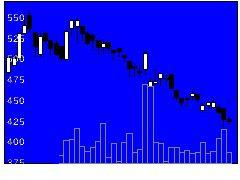 6538キャリアインデックスの株式チャート