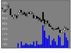 6539MS−Japanの株価チャート