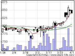 6542FCHDの株価チャート
