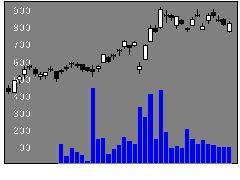 6544Jエレベータの株式チャート