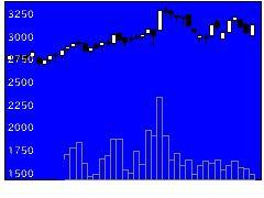 6564ミダックの株価チャート