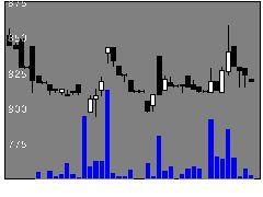 6566要興業の株式チャート